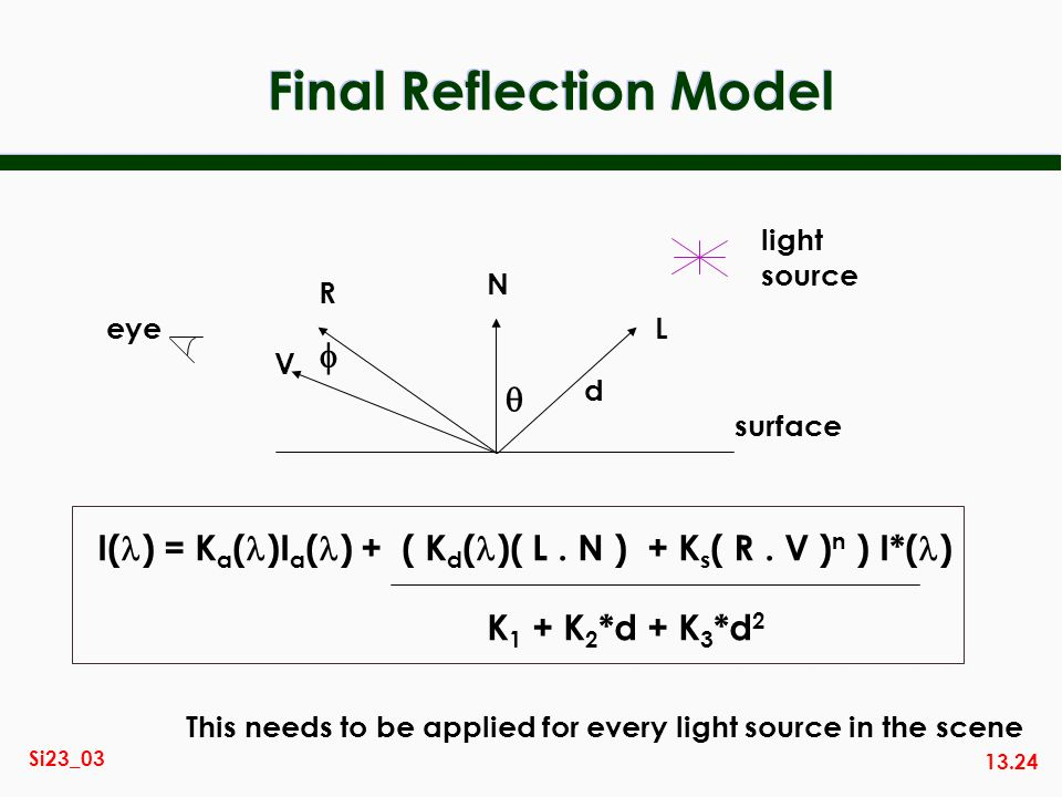 13.24 Si23_03 Final Reflection Model light source N L R V eye surface d I( ) = K a ( )I a ( ) + ( K d ( )( L. N ) + K s ( R. V ) n ) I*( ) K 1 + K 2 *
