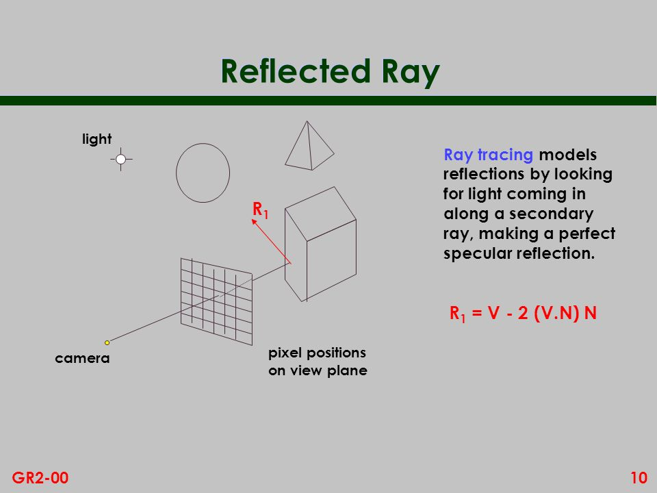 10GR2-00 Reflected Ray pixel positions on view plane camera Ray tracing models reflections by looking for light coming in along a secondary ray, makin