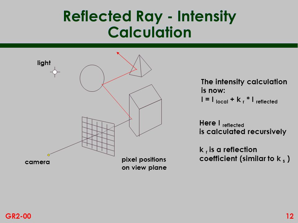 12GR2-00 Reflected Ray - Intensity Calculation pixel positions on view plane camera light The intensity calculation is now: I = I local + k r * I refl