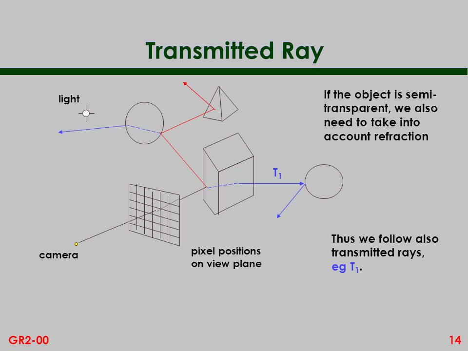 14GR2-00 Transmitted Ray If the object is semi- transparent, we also need to take into account refraction pixel positions on view plane camera light T