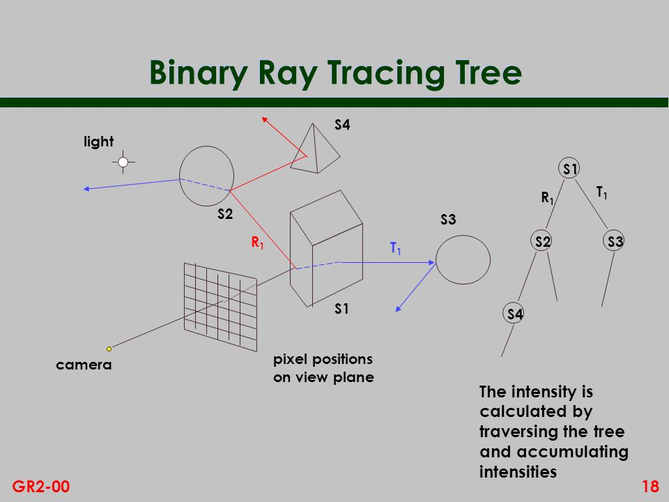 18GR2-00 Binary Ray Tracing Tree S1 S2S3 S4 pixel positions on view plane camera S1 S2 S3 S4 R1R1 T1T1 T1T1 R1R1 The intensity is calculated by traver