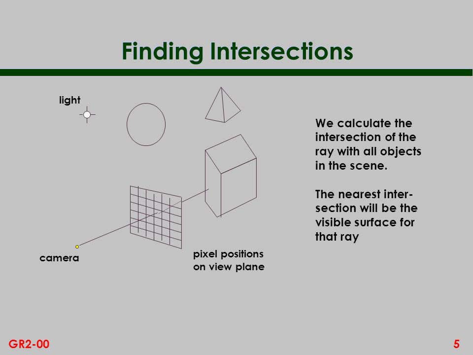5GR2-00 Finding Intersections pixel positions on view plane camera We calculate the intersection of the ray with all objects in the scene. The nearest