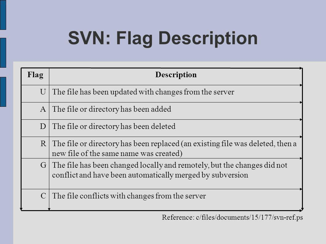 SVN: Flag Description Reference: c/files/documents/15/177/svn-ref.ps The file or directory has been deletedD The file or directory has been replaced (an existing file was deleted, then a new file of the same name was created) R The file has been changed locally and remotely, but the changes did not conflict and have been automatically merged by subversion G The file conflicts with changes from the serverC The file or directory has been addedA The file has been updated with changes from the serverU DescriptionFlag