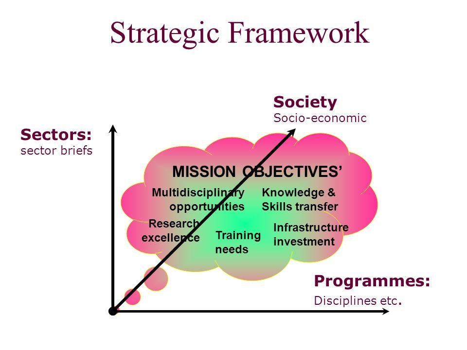 Strategic Framework Programmes: Disciplines etc.