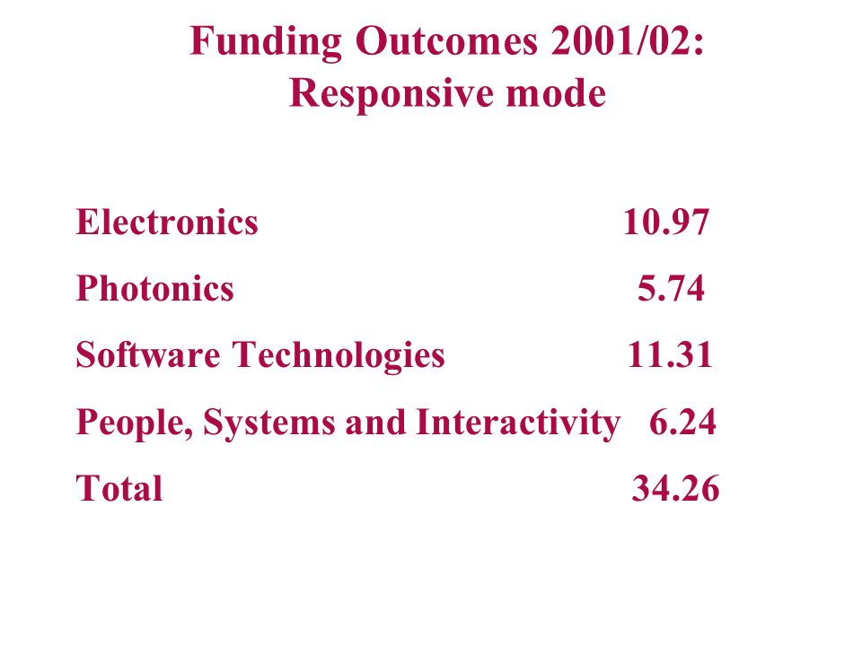 Funding Outcomes 2001/02: Responsive mode Electronics 10.97 Photonics 5.74 Software Technologies 11.31 People, Systems and Interactivity 6.24 Total 34.26