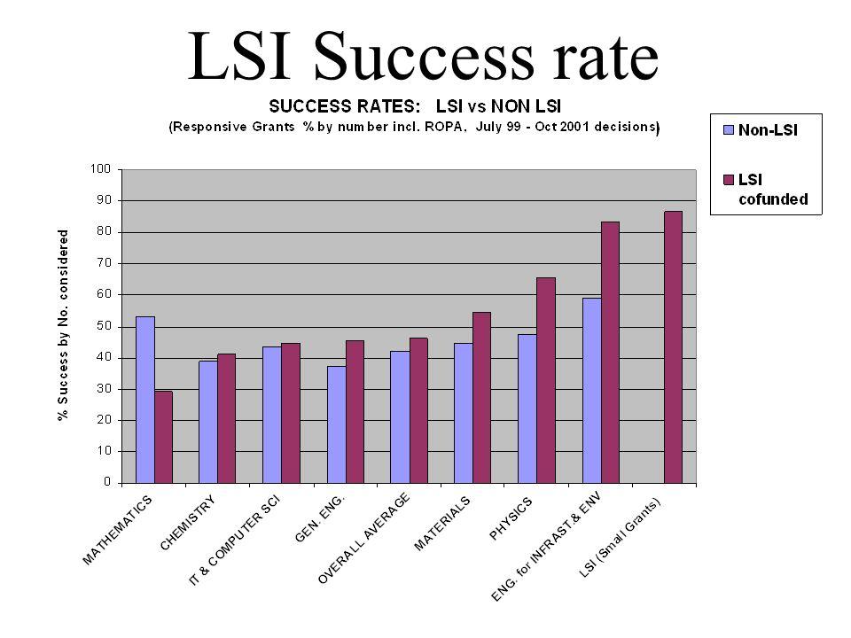 LSI Success rate