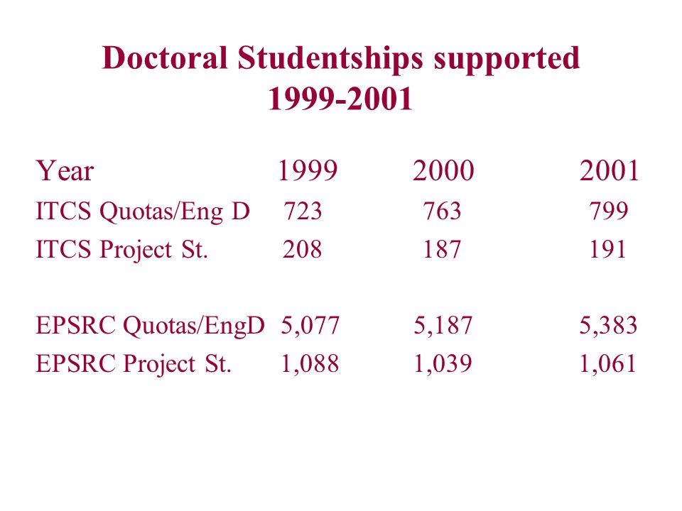 Doctoral Studentships supported 1999-2001 Year 1999 2000 2001 ITCS Quotas/Eng D 723 763 799 ITCS Project St. 208 187 191 EPSRC Quotas/EngD 5,077 5,187