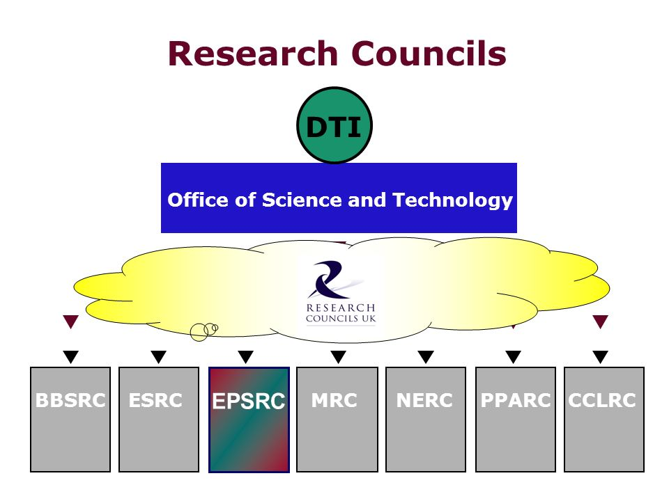 Research Councils EPSRC Office of Science and Technology BBSRCESRCMRCNERCPPARCCCLRC DTI