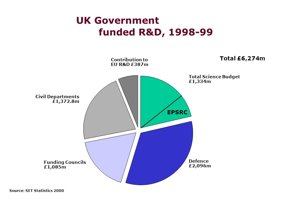 EPSRC RESEARCH GRANT PROPOSAL OUTCOMES BY PROGRAMME 0 10 20 30 40 50 60 70 80 Percentage Funded by Value 1999 2000 2001 A shadow on the horizon.