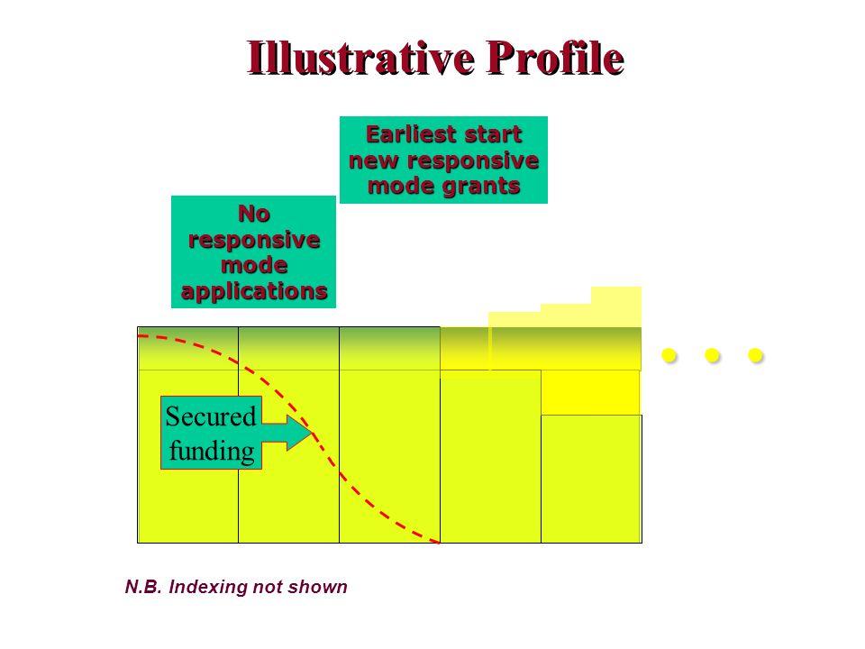 Noresponsivemodeapplications Earliest start new responsive mode grants N.B.