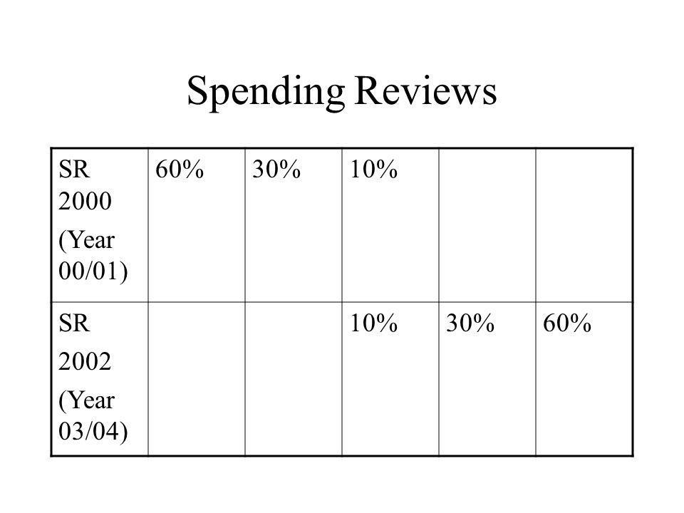 Spending Reviews SR 2000 (Year 00/01) 60%30%10% SR 2002 (Year 03/04) 10%30%60%