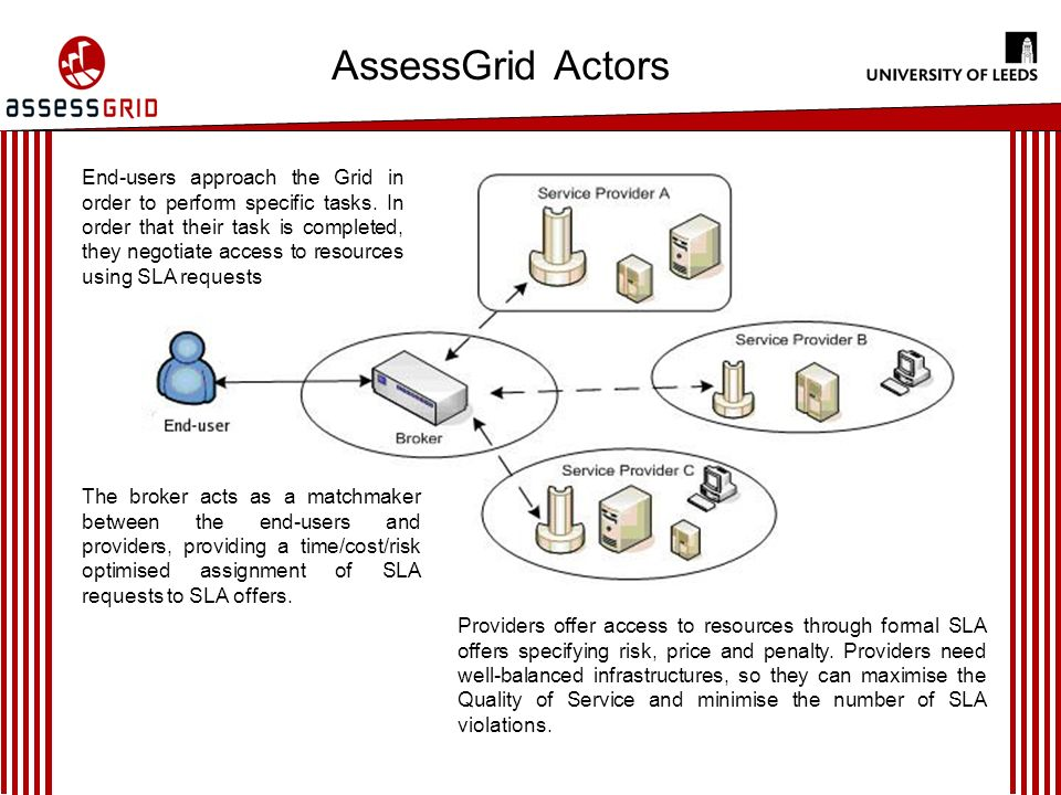 AssessGrid Actors End-users approach the Grid in order to perform specific tasks.