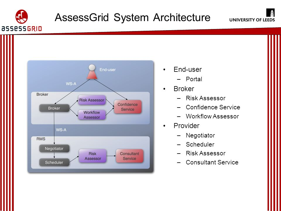 AssessGrid System Architecture End-user –Portal Broker –Risk Assessor –Confidence Service –Workflow Assessor Provider –Negotiator –Scheduler –Risk Assessor –Consultant Service