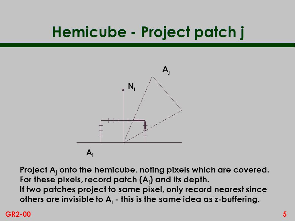 5GR2-00 Hemicube - Project patch j AiAi NiNi AjAj Project A j onto the hemicube, noting pixels which are covered.