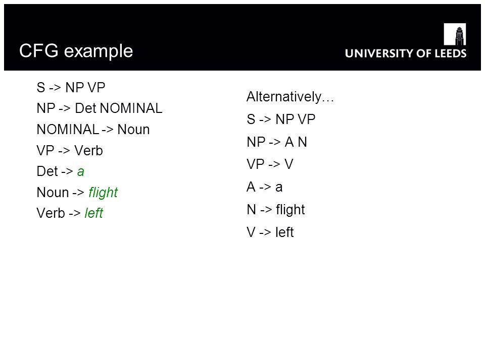 CFG example S -> NP VP NP -> Det NOMINAL NOMINAL -> Noun VP -> Verb Det -> a Noun -> flight Verb -> left Alternatively… S -> NP VP NP -> A N VP -> V A -> a N -> flight V -> left