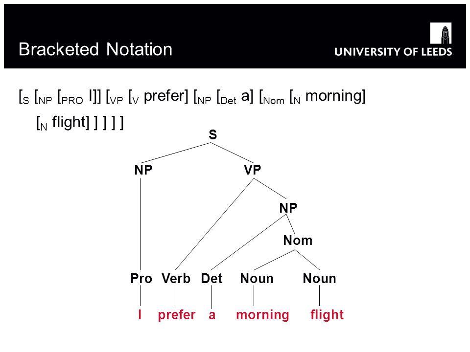 Bracketed Notation [ S [ NP [ PRO I]] [ VP [ V prefer] [ NP [ Det a] [ Nom [ N morning] [ N flight] ] ] ] ] S NPVP NP VerbPro Nom DetNoun Iprefermorningaflight