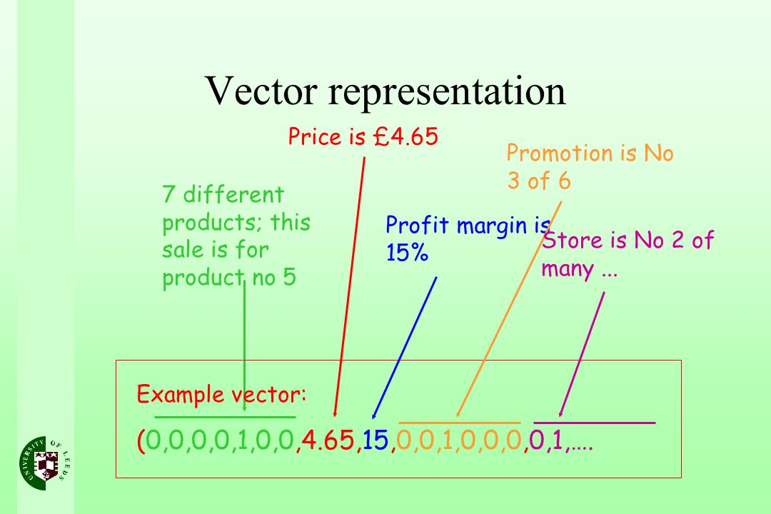 Vector representation 7 different products; this sale is for product no 5 Example vector: (0,0,0,0,1,0,0,4.65,15,0,0,1,0,0,0,0,1,…. Price is £4.65 Pro