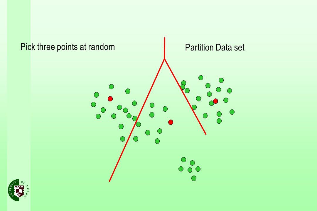 Pick three points at random Partition Data set