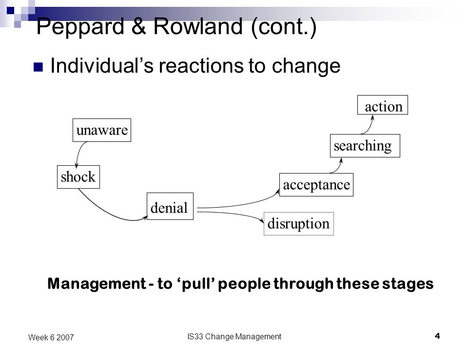 IS33 Change Management4 Week 6 2007 Peppard & Rowland (cont.) Individuals reactions to change unaware shock denial acceptance searching action disruption Management - to pull people through these stages