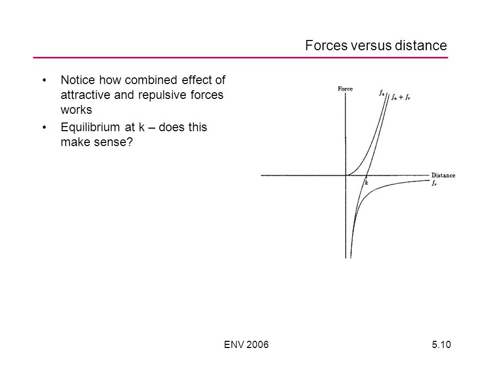 ENV 20065.10 Forces versus distance Notice how combined effect of attractive and repulsive forces works Equilibrium at k – does this make sense?