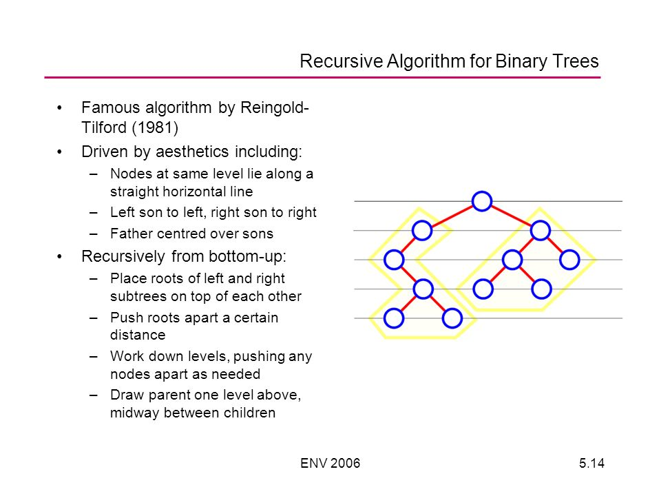 ENV 20065.14 Recursive Algorithm for Binary Trees Famous algorithm by Reingold- Tilford (1981) Driven by aesthetics including: –Nodes at same level lie along a straight horizontal line –Left son to left, right son to right –Father centred over sons Recursively from bottom-up: –Place roots of left and right subtrees on top of each other –Push roots apart a certain distance –Work down levels, pushing any nodes apart as needed –Draw parent one level above, midway between children