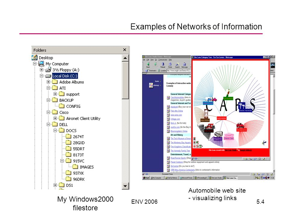 ENV 20065.4 Examples of Networks of Information My Windows2000 filestore Automobile web site - visualizing links