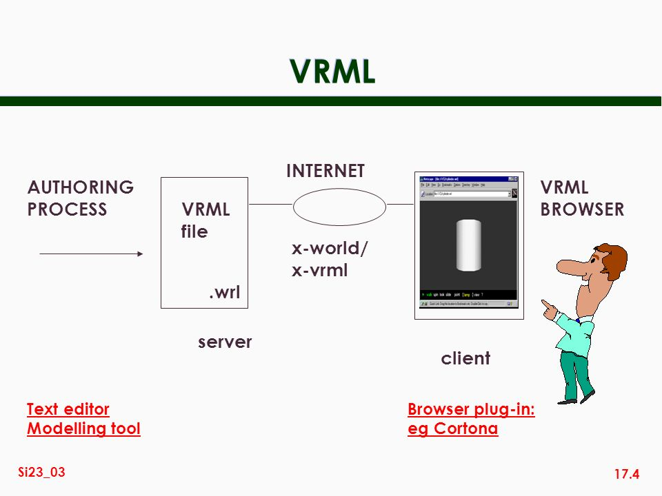 17.4 Si23_03 VRML AUTHORING PROCESS VRML file server INTERNET client VRML BROWSER x-world/ x-vrml.wrl Text editor Modelling tool Browser plug-in: eg C