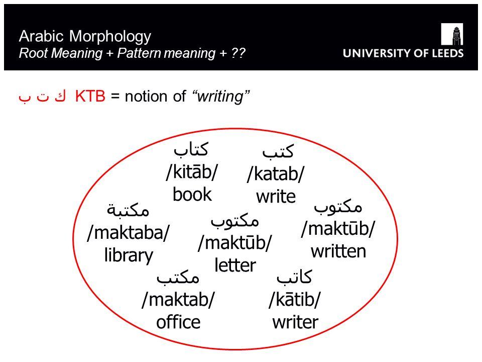 Arabic Morphology Root Meaning + Pattern meaning + ?? ك ت ب KTB = notion of writing كتب /katab/ write كاتب /kātib/ writer مكتوب /maktūb/ letter كتاب /