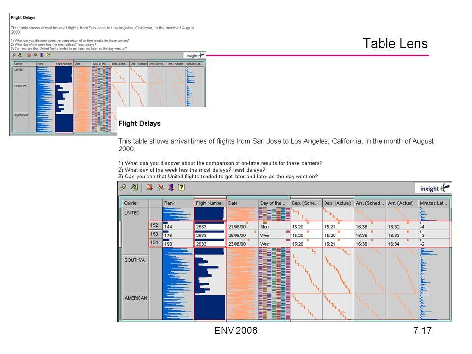 ENV 20067.17 Table Lens