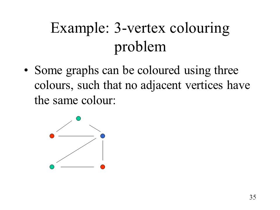 35 Example: 3-vertex colouring problem Some graphs can be coloured using three colours, such that no adjacent vertices have the same colour: