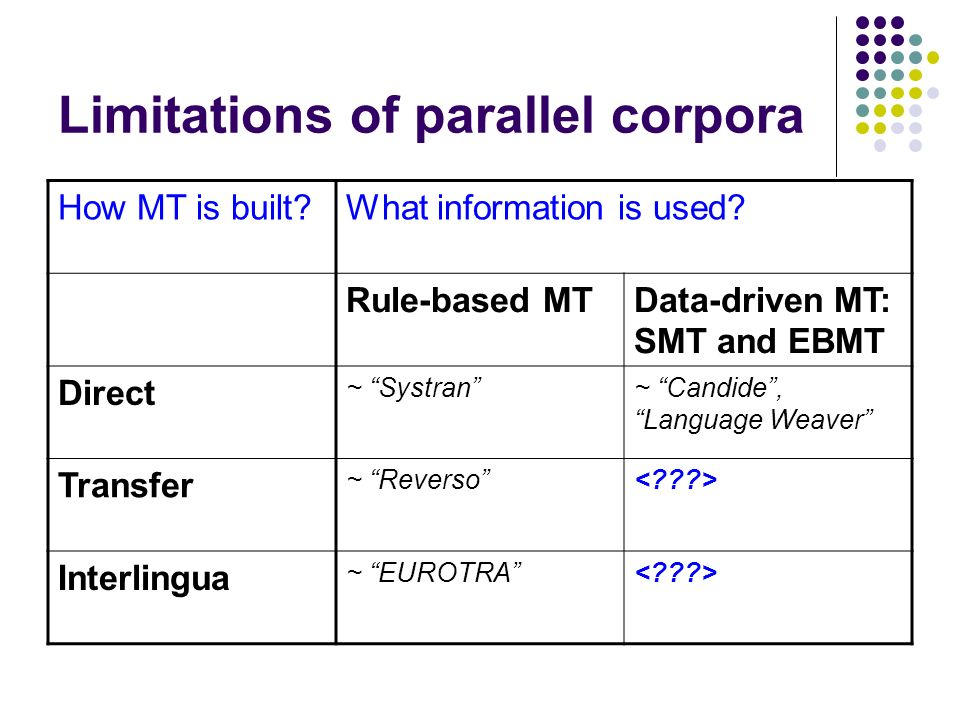 Limitations of parallel corpora How MT is built What information is used.