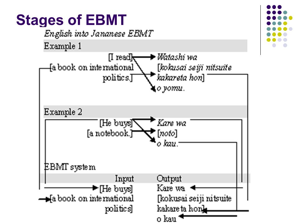 Stages of EBMT