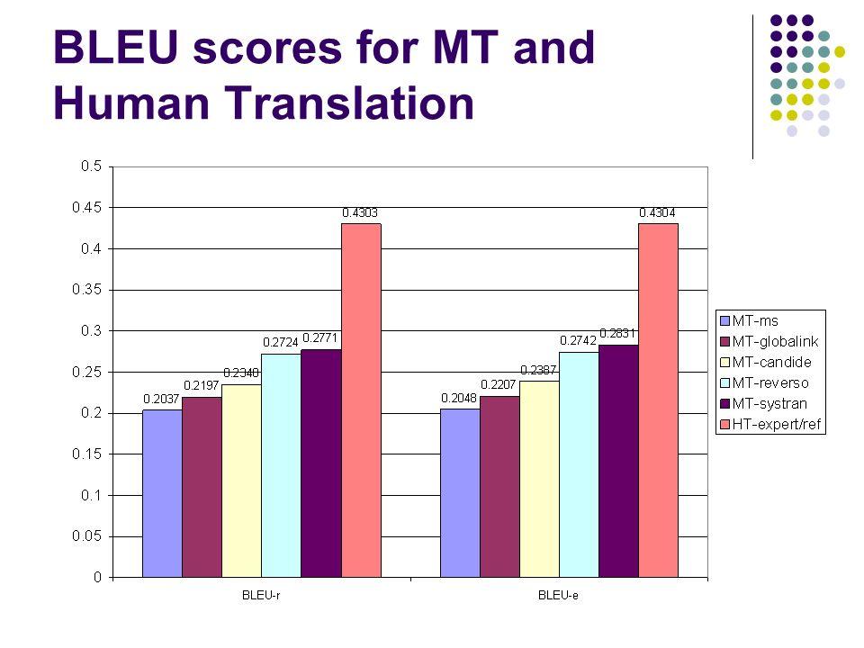 BLEU scores for MT and Human Translation