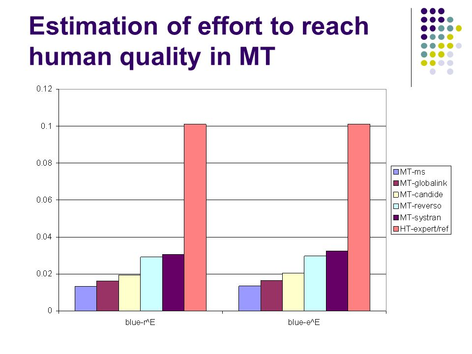 Estimation of effort to reach human quality in MT