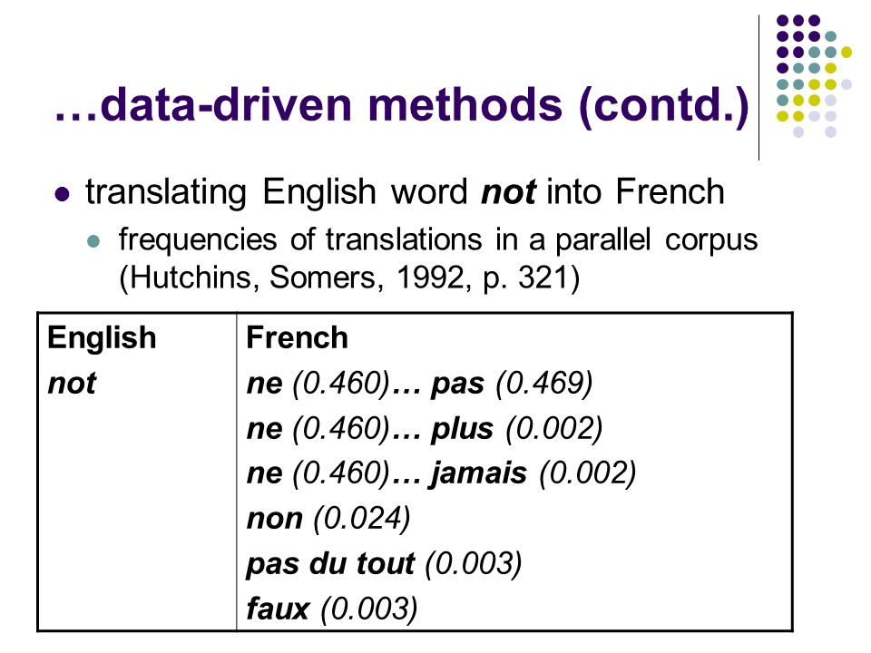 …data-driven methods (contd.) translating English word not into French frequencies of translations in a parallel corpus (Hutchins, Somers, 1992, p. 32