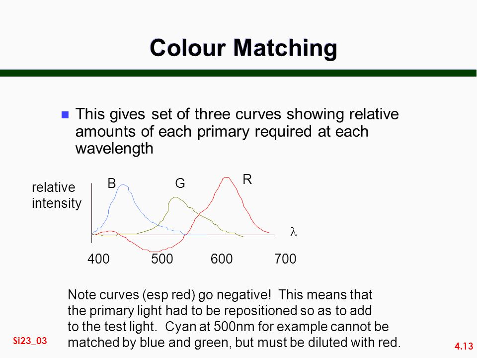 4.13 Si23_03 Colour Matching This gives set of three curves showing relative amounts of each primary required at each wavelength BG R relative intensity Note curves (esp red) go negative.