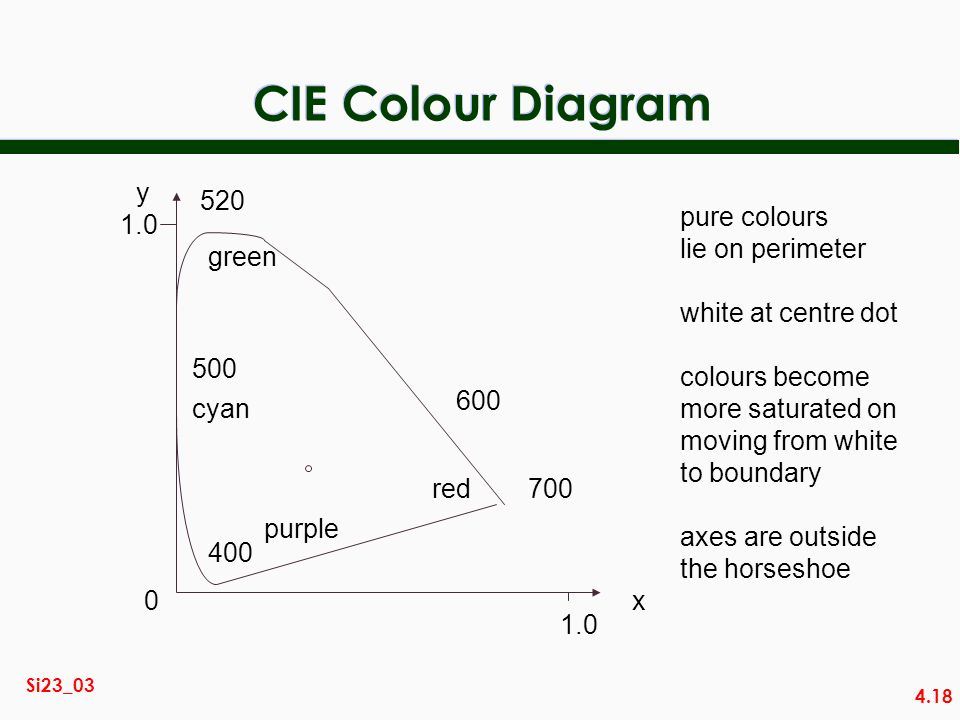 4.18 Si23_03 CIE Colour Diagram red green cyan purple y 1.0 x 0 pure colours lie on perimeter white at centre dot colours become more saturated on moving from white to boundary axes are outside the horseshoe
