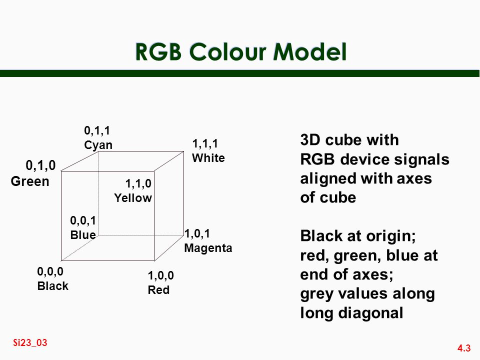 4.3 Si23_03 RGB Colour Model 0,0,0 Black 1,0,0 Red 0,1,0 Green 0,0,1 Blue 1,1,1 White 1,0,1 Magenta 0,1,1 Cyan 1,1,0 Yellow 3D cube with RGB device signals aligned with axes of cube Black at origin; red, green, blue at end of axes; grey values along long diagonal