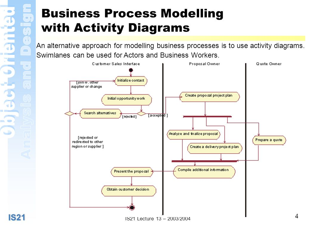 IS21IS21 IS21 Lecture 13 – 2003/2004 4 Business Process Modelling with Activity Diagrams An alternative approach for modelling business processes is to use activity diagrams.