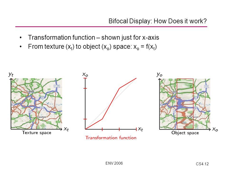 ENV 2006 CS4.12 Bifocal Display: How Does it work.