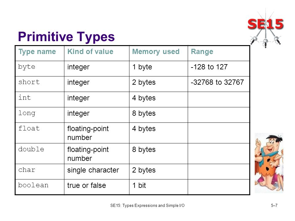 SE15: Types Expressions and Simple I/O5–75–7 Primitive Types Type nameKind of valueMemory usedRange byte integer1 byte-128 to 127 short integer2 bytes