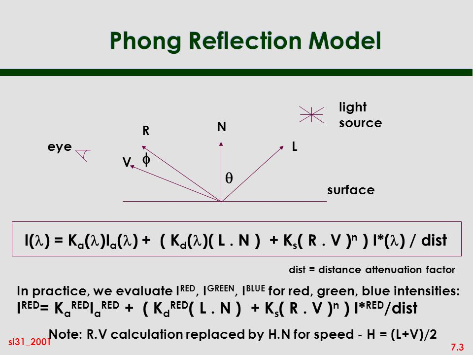 7.3 si31_2001 Phong Reflection Model light source N L R V eye surface I( ) = K a ( )I a ( ) + ( K d ( )( L.