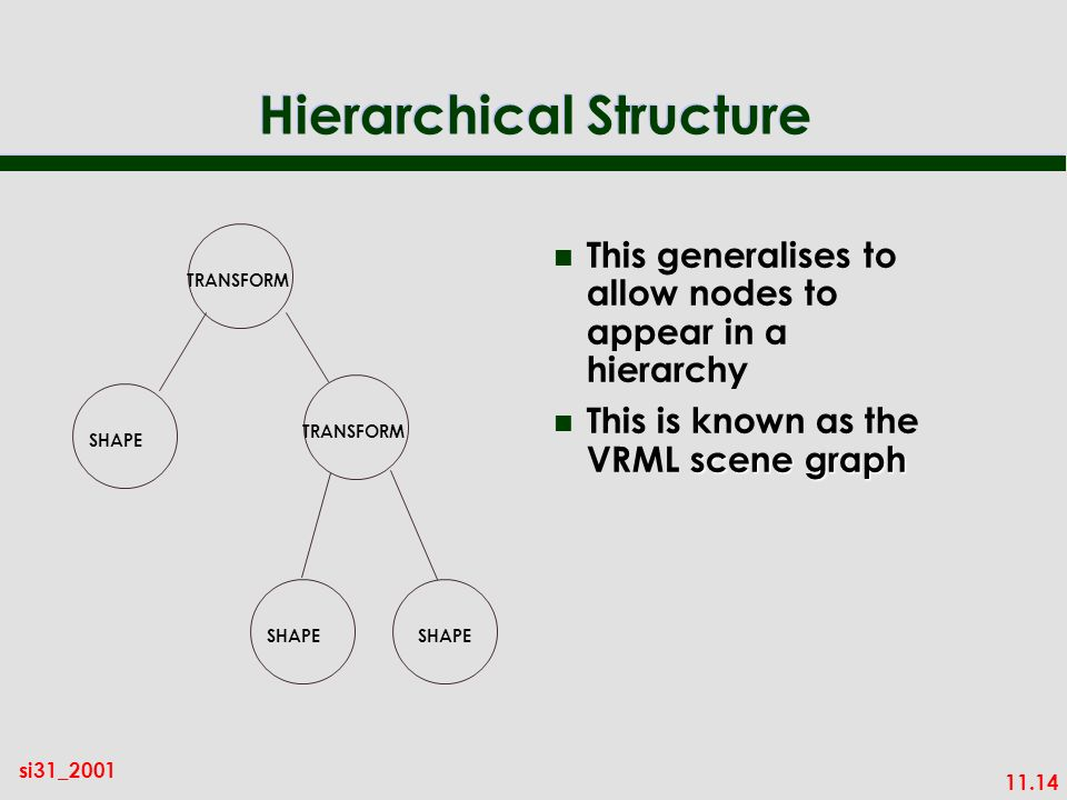 11.14 si31_2001 Hierarchical Structure n This generalises to allow nodes to appear in a hierarchy scene graph n This is known as the VRML scene graph TRANSFORM SHAPE TRANSFORM SHAPE