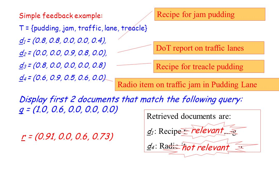 Simple feedback example: T = {pudding, jam, traffic, lane, treacle} d 1 = (0.8, 0.8, 0.0, 0.0, 0.4), d 2 = (0.0, 0.0, 0.9, 0.8, 0.0), d 3 = (0.8, 0.0, 0.0, 0.0, 0.8) d 4 = (0.6, 0.9, 0.5, 0.6, 0.0) Recipe for jam pudding DoT report on traffic lanes Radio item on traffic jam in Pudding Lane Recipe for treacle pudding Display first 2 documents that match the following query: q = (1.0, 0.6, 0.0, 0.0, 0.0) r = (0.91, 0.0, 0.6, 0.73) Retrieved documents are: d 1 : Recipe for jam pudding d 4 : Radio item on traffic jam relevant not relevant