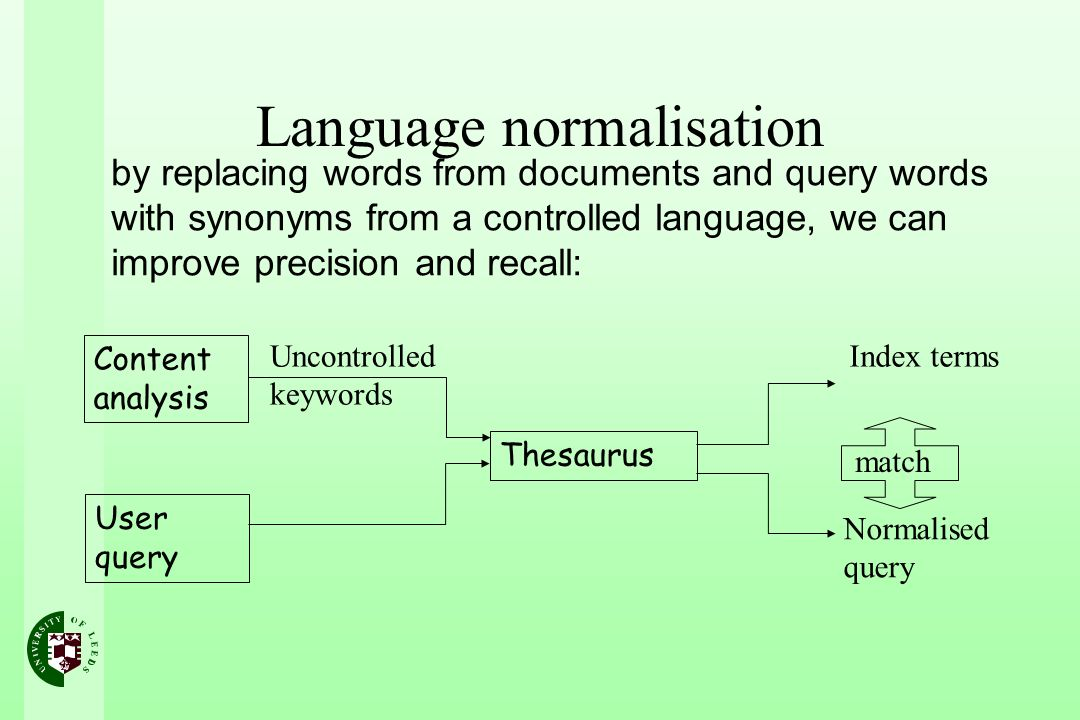 Language normalisation Content analysis Uncontrolled keywords Thesaurus Index terms User query Normalised query match by replacing words from documents and query words with synonyms from a controlled language, we can improve precision and recall: