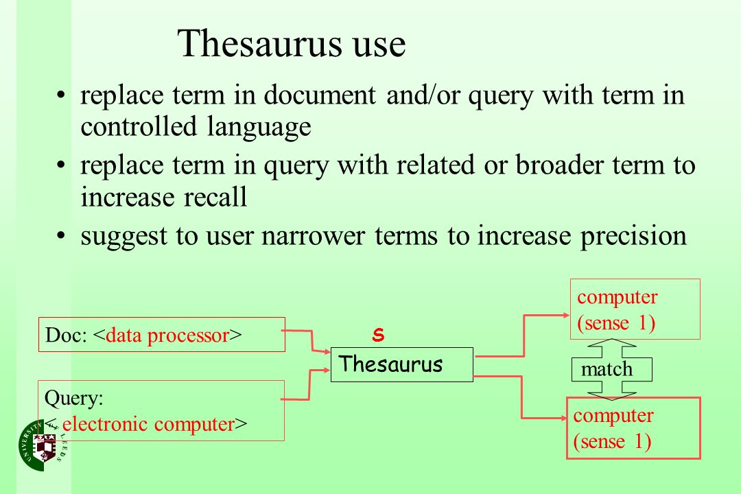Thesaurus use replace term in document and/or query with term in controlled language replace term in query with related or broader term to increase recall suggest to user narrower terms to increase precision Doc: Query: Thesaurus computer (sense 1) match S