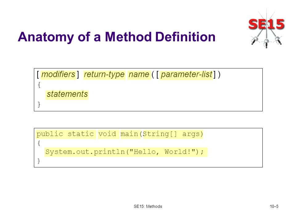 SE15: Methods10–5 Anatomy of a Method Definition [ modifiers ] return-type name ( [ parameter-list ] ) { statements } public static void main(String[]