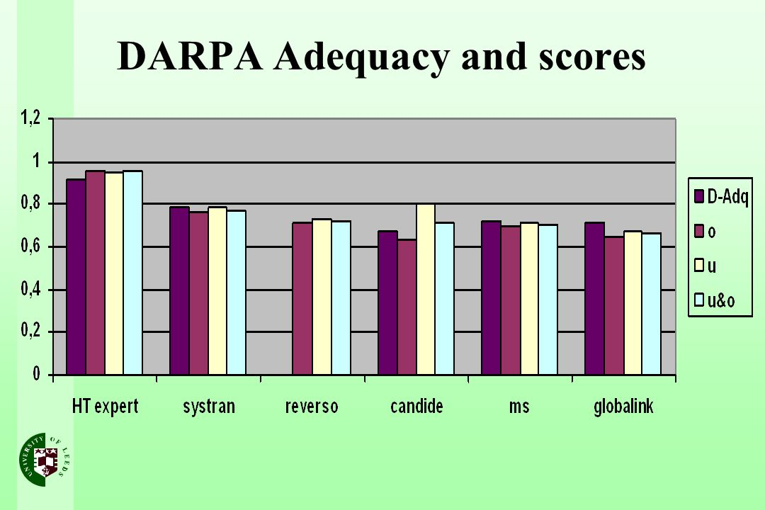 DARPA Adequacy and scores