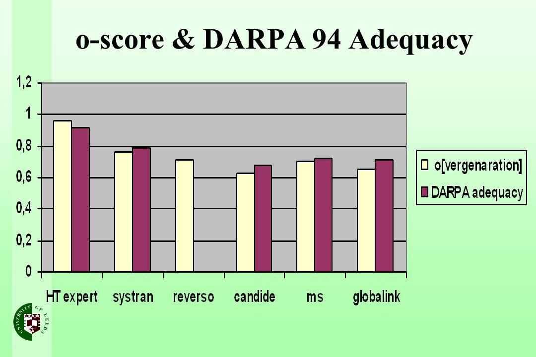 o-score & DARPA 94 Adequacy