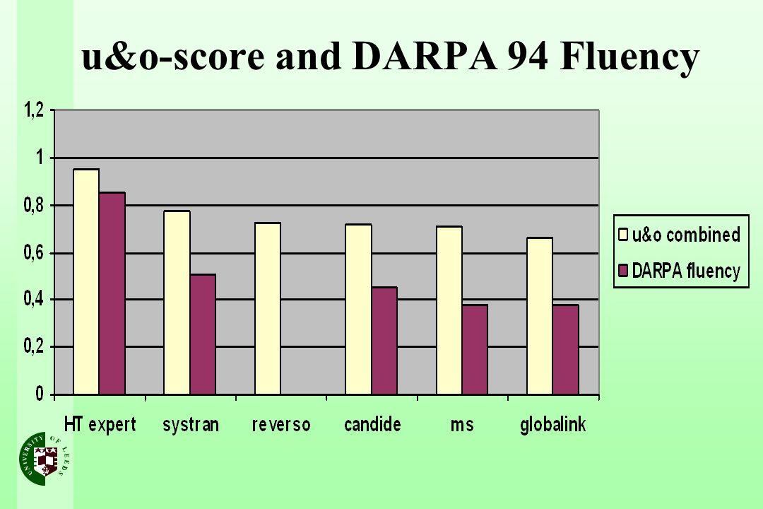 u&o-score and DARPA 94 Fluency